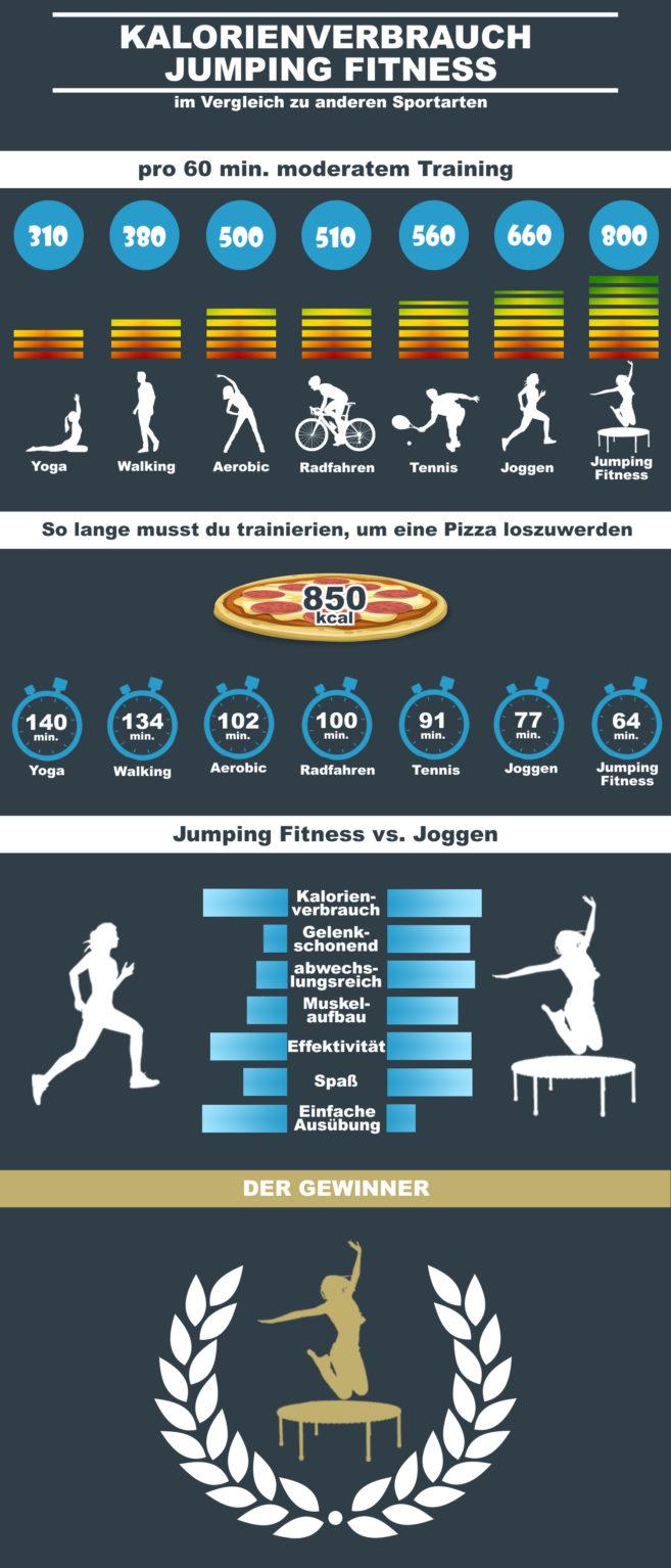 Infografik Jumping Fitness big scaled - Fitness Trampolin